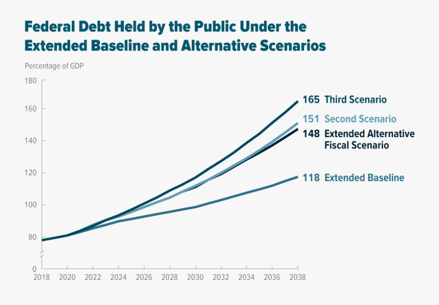 Federal Debt Held By The Public Under The Extended - Plot, Transparent Clipart