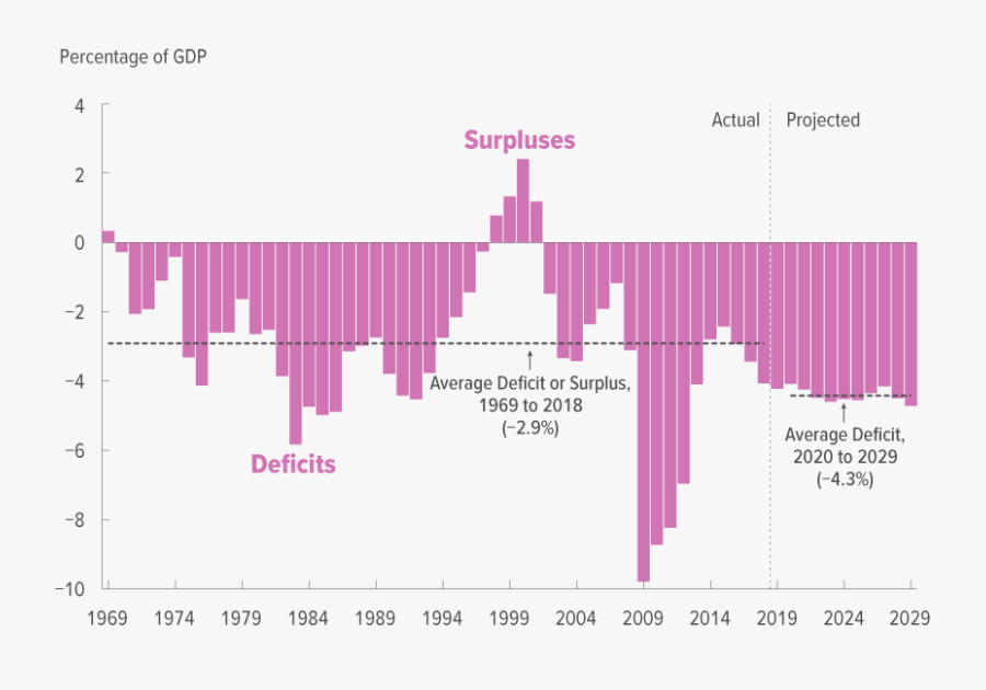 Total Deficits And Surpluses - Federal Deficit By Year 2018, Transparent Clipart