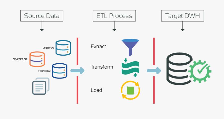 Data Migration Testing Flow Diagram, Transparent Clipart