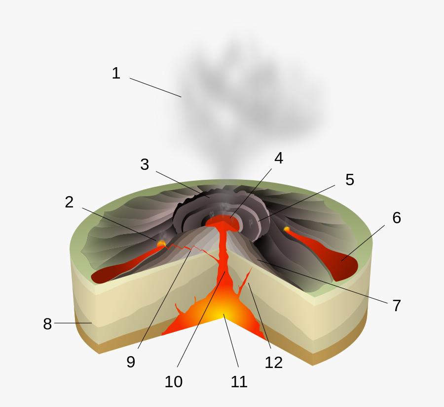 Scheme Of A Hawaiian Eruption - Hawaiian Eruption, Transparent Clipart