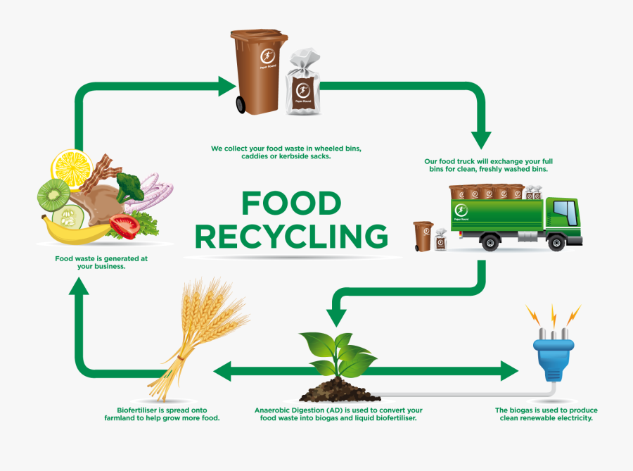Cliparts For Free - Food Waste Recycling Process, Transparent Clipart