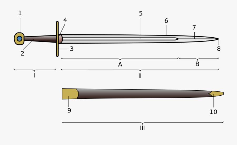 Transparent Medieval Sword Png - Sword Labeled Diagram, Transparent Clipart