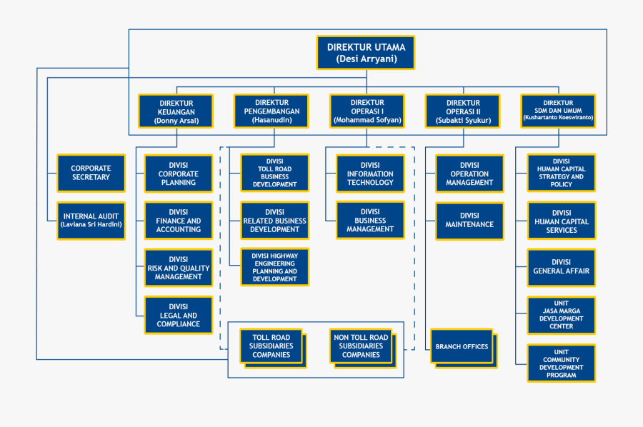 Organizational Management Chart Structure Hewlett-packard - Organizational Structure Of Hp Company, Transparent Clipart