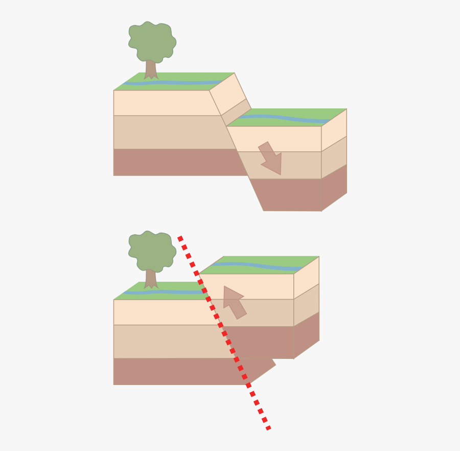 Seismology Fault Representation Earth - Types Of Faults Drawing, Transparent Clipart