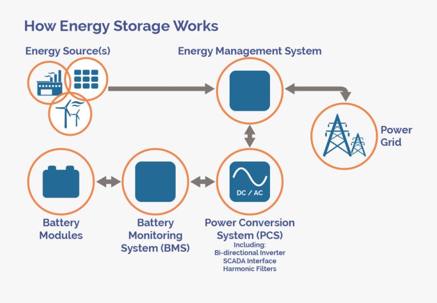 Transparent Batteries Clipart - Grid Energy Storage Works, Transparent Clipart