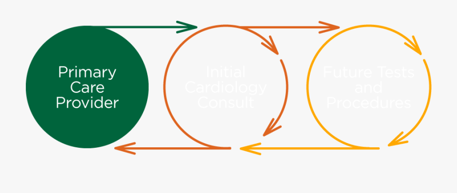 Circles Showing Flow Of Services From Primary Care - Circle, Transparent Clipart