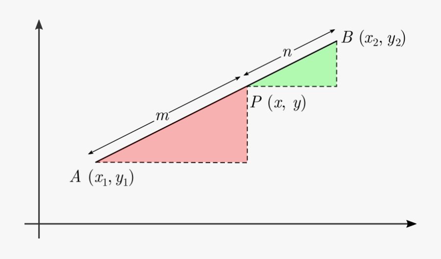 Section Formula Brilliant Math - Ratio Theorem Coordinate Geometry, Transparent Clipart