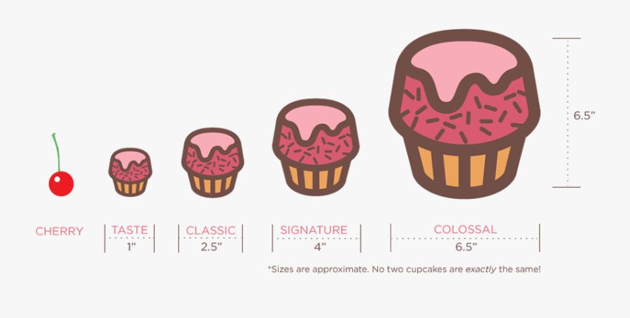 Tempahan Cupcake Dan Muffins - Cupcakes Size, Transparent Clipart