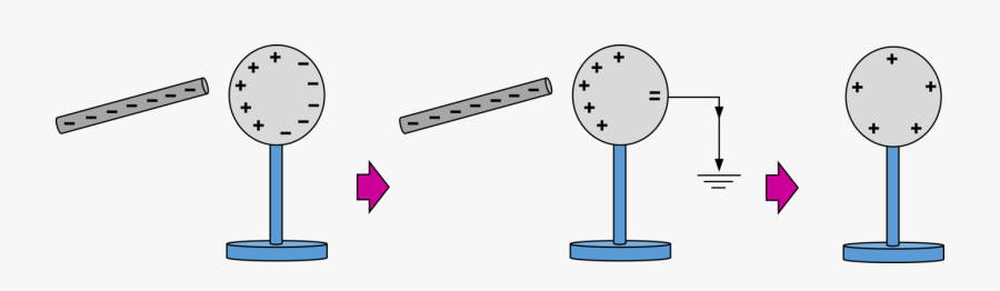 Charging By Induction Diagram, Transparent Clipart