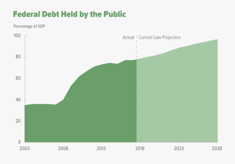 Federal Debt Projections, Transparent Clipart