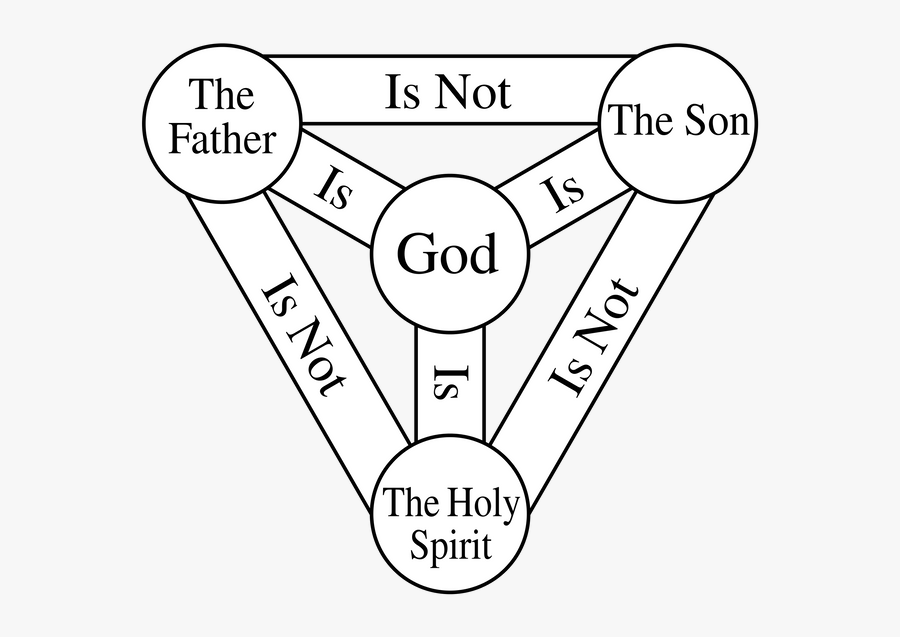 Trinity Shield Or Scutum - Holy Trinity Meaning, Transparent Clipart