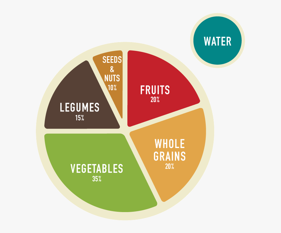 Transparent Fruits And Vegetables Clipart - Plant Based Diet Diagram, Transparent Clipart