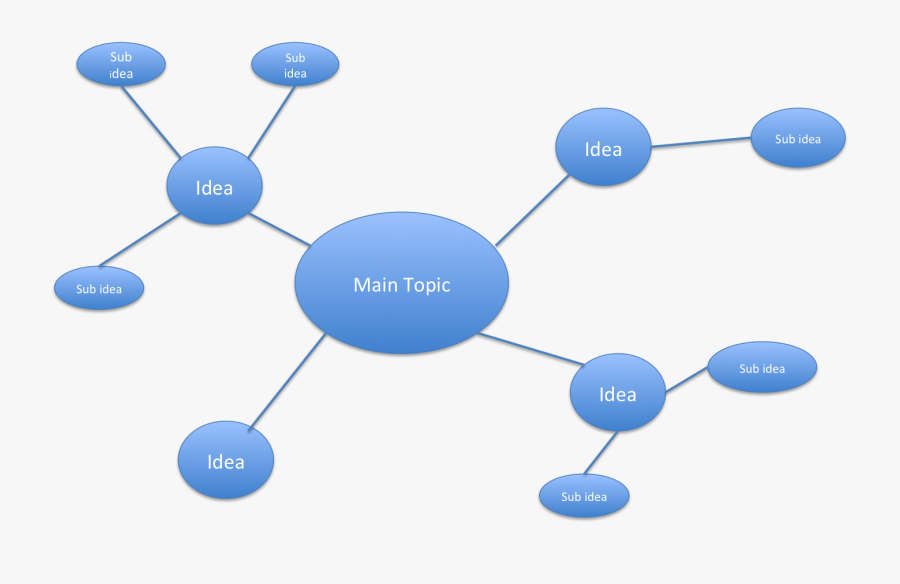 Spider Diagram Template - Business Plan Spider Diagram, Transparent Clipart
