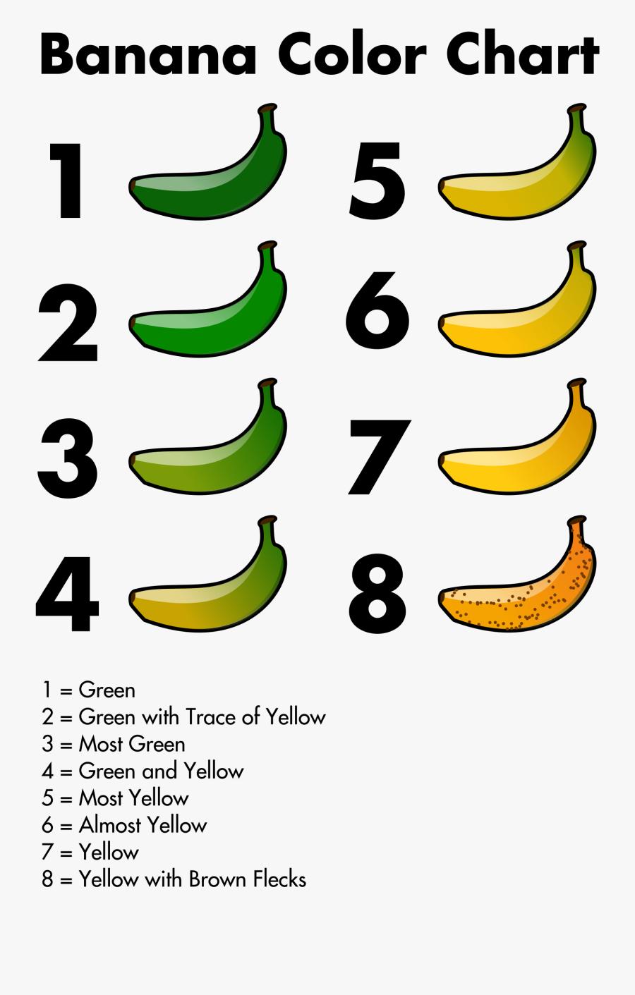 Banana Color Chart Clip Art, Transparent Clipart