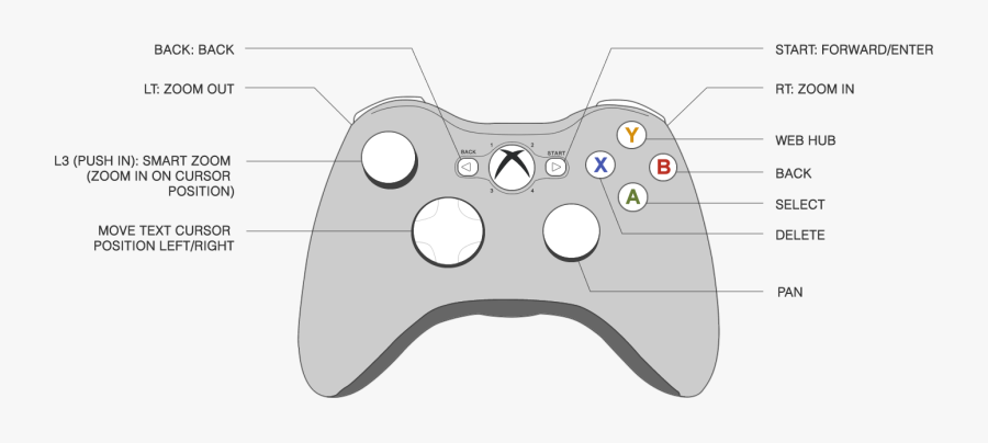 Transparent Xbox Controller Clipart - Xbox One S Controller Diagram, Transparent Clipart