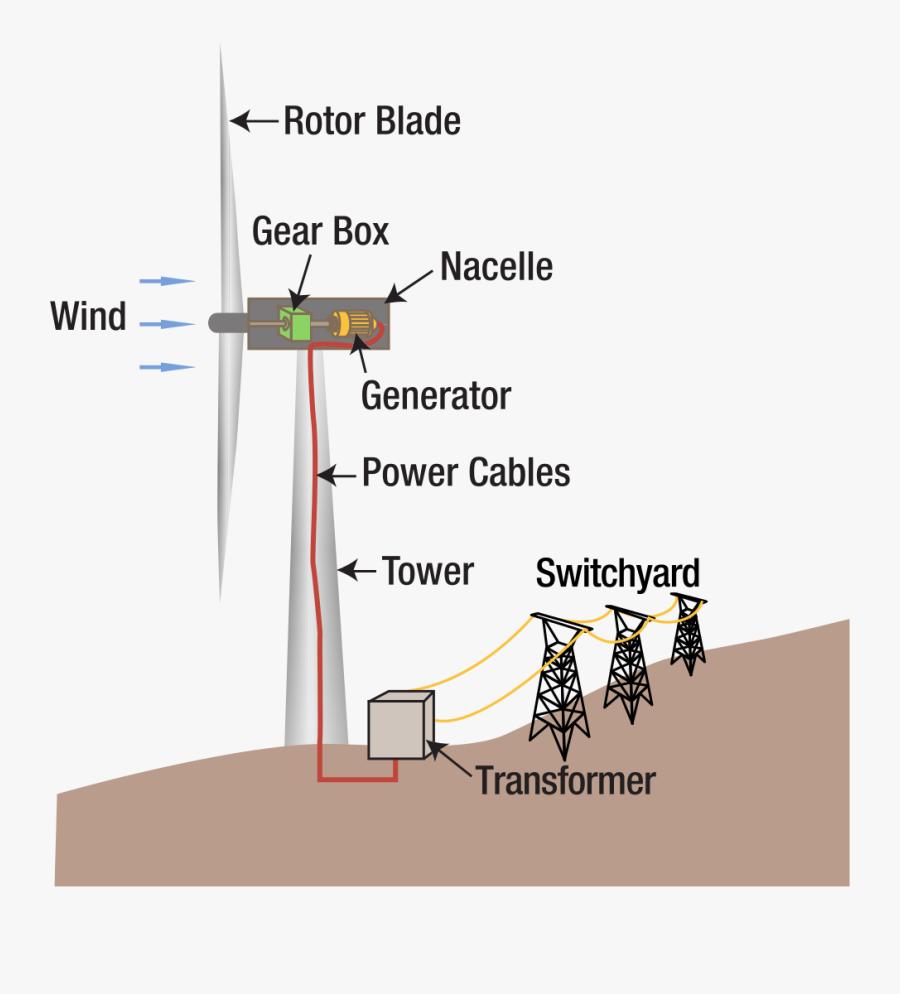 Transparent Power Plants Clipart - Wind Energy Converted Into Electricity, Transparent Clipart