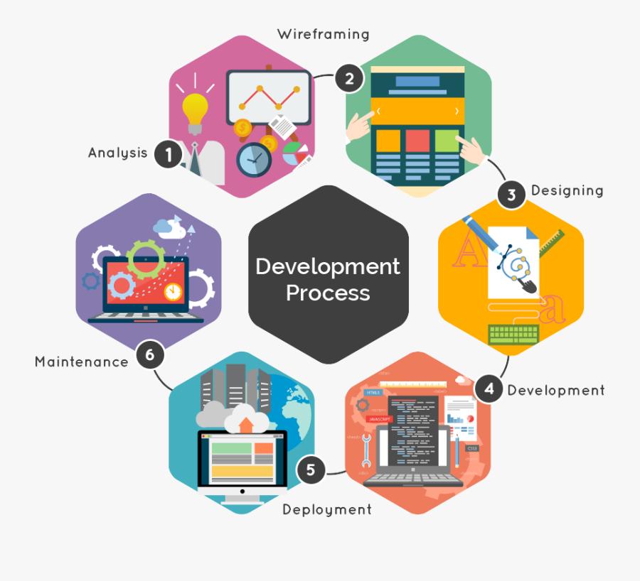 Transparent Developer Png - Web Application Development, Transparent Clipart