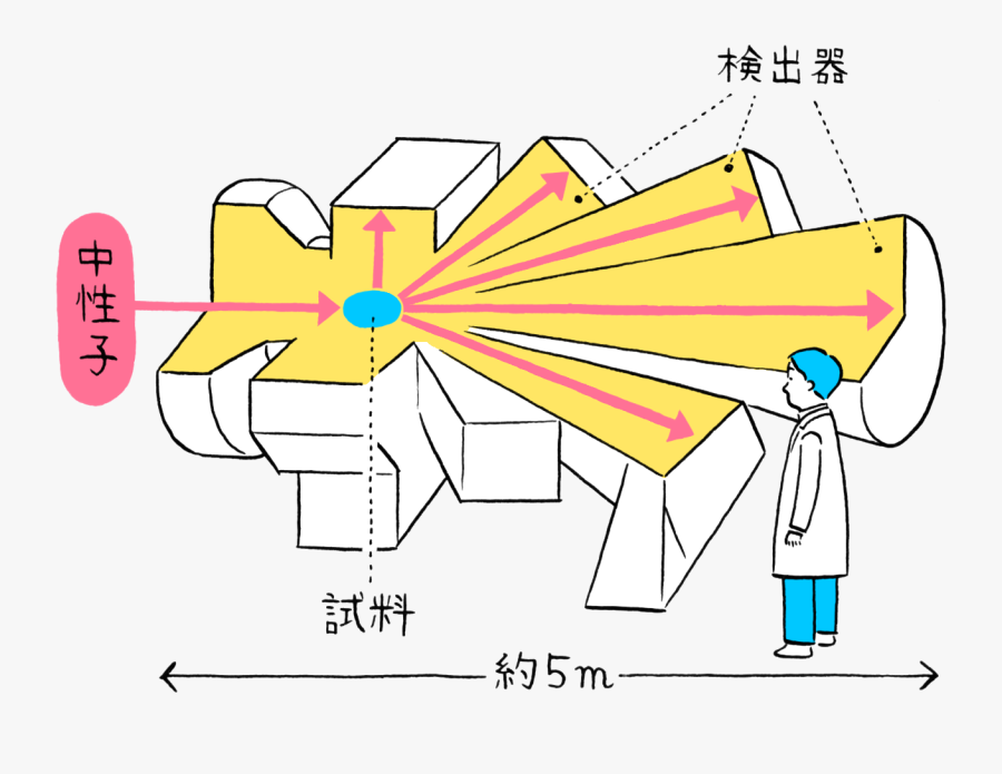Part Observing Hydrogen Strategy - Graphic Design, Transparent Clipart