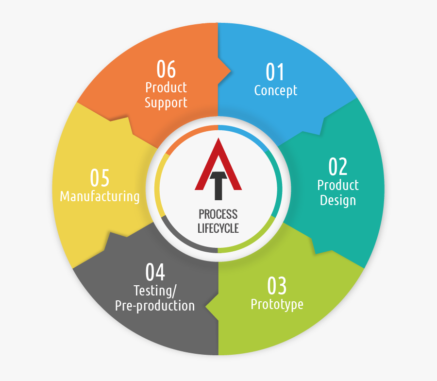 Clip Art New Levels Anderson Technologies - Levels Of Success, Transparent Clipart