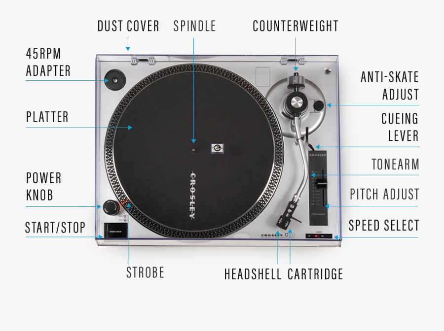 The Science Of Turntables Crosley Radio Record Player - Labeled Parts Of A Record Player, Transparent Clipart