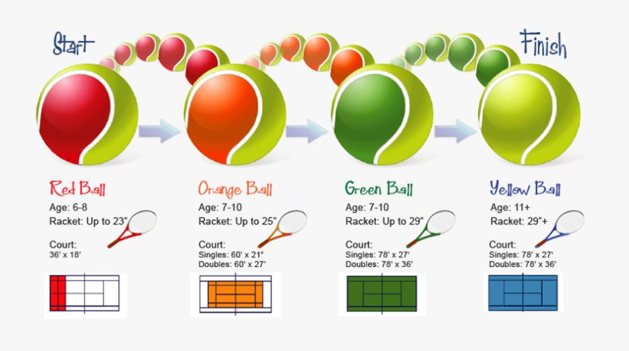 Red Ball Tennis, Transparent Clipart