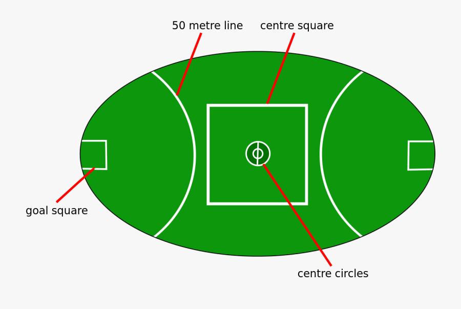 Field Clipart Footbal - Aussie Rules Football Pitch, Transparent Clipart