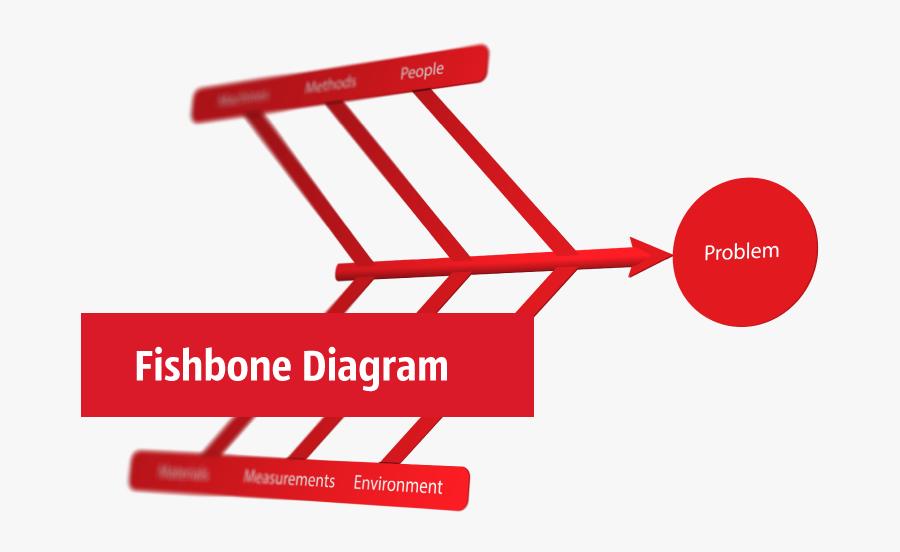Fishbone Diagram Ishikawa Diagram Cause And Effect Fish