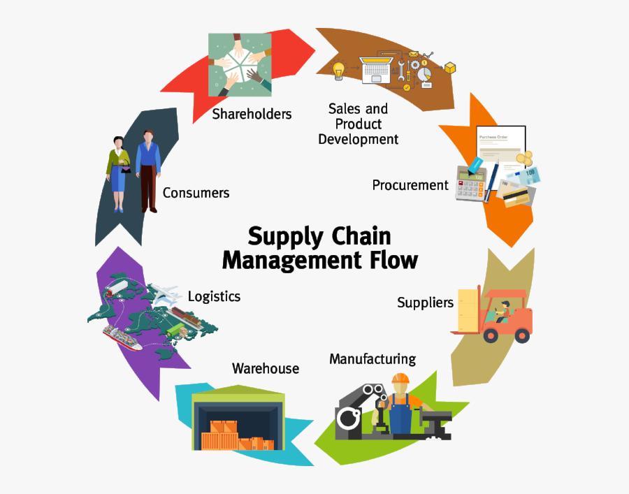 Supply Chain Logistics Process, Transparent Clipart