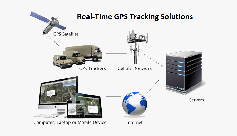 Gps Tracking System Png Clipart - Real Time Gps Tracking Works, Transparent Clipart