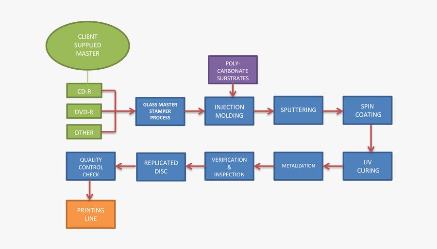process flow diagram for manufacturing process flow diagram glass production compact disc manufacturing  process flow diagram glass production