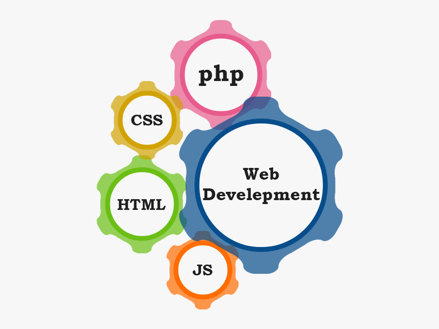 K D Technologies School - Web Development Images In Png, Transparent Clipart