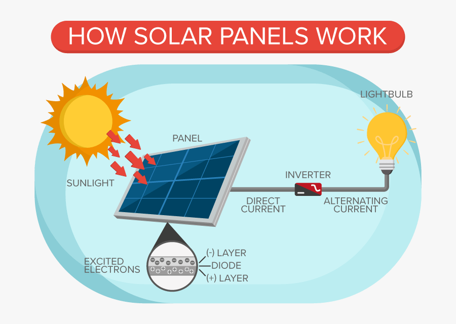 Energy Clipart Solar Powered Car - Sun As The Ultimate Source Of Energy, Transparent Clipart