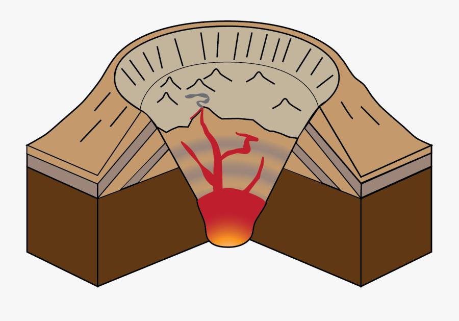 Types Of Volcanoes Caldera - Lava Dome Volcano Clipart, Transparent Clipart