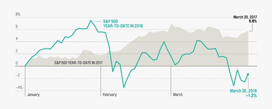 Unlike Last Year, Stocks Stumbled At The Start Of - Stock Market Performance 2018 Graph, Transparent Clipart