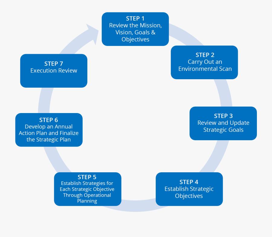 Part 1 Strategic Planning Process Defined - Strategic Planning Process Definition, Transparent Clipart