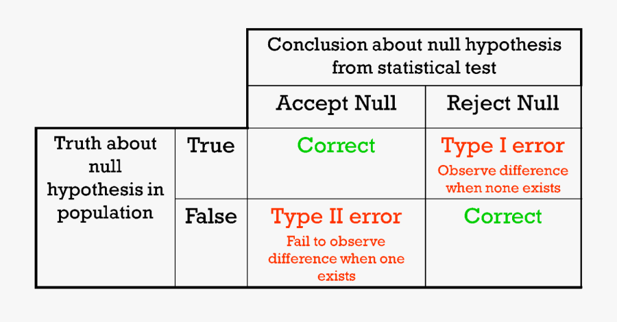 Null Hypothesis Reject And Accept, Transparent Clipart