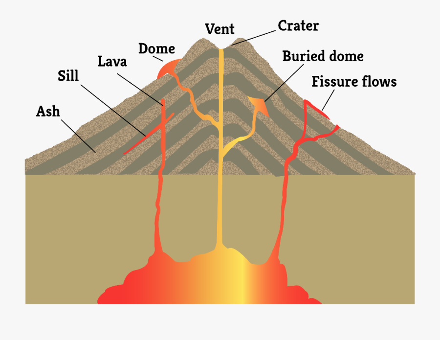 Pin By Maricela Alonso - Features Of A Volcanic Eruption, Transparent Clipart