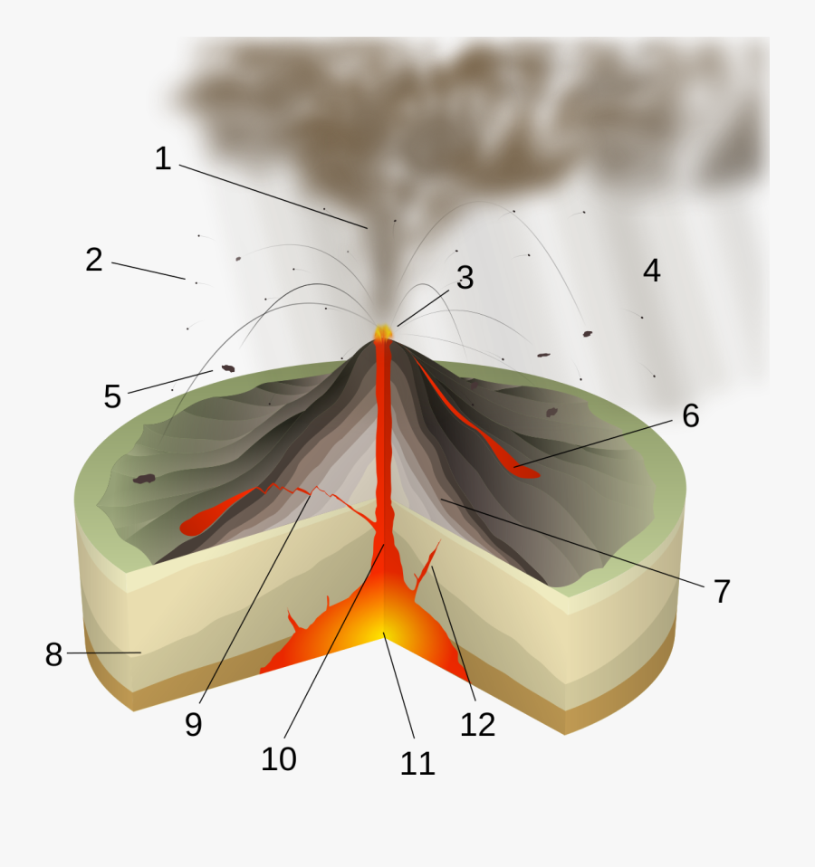 Vulcanian Eruption Diagram, Transparent Clipart