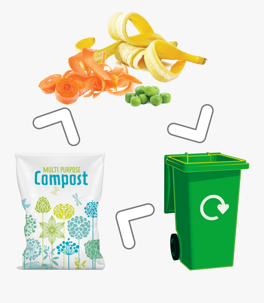 What Happens To My Waste - Walsall Brown Bin Collection 2019, Transparent Clipart