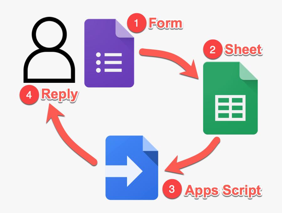 Google Forms Survey Email Tool System - G Suite Apps Script, Transparent Clipart