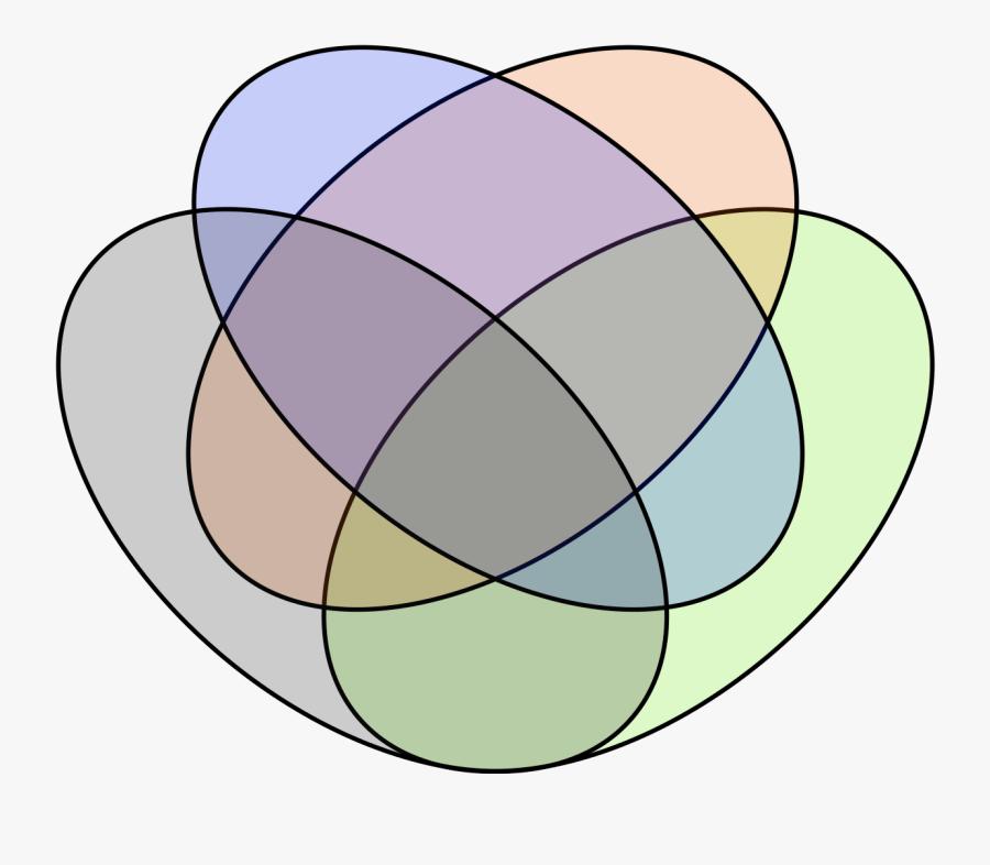 Diagrams Venn Diagram Clipart Clip Art Library 29 Images - Four Ellipse Venn Diagram, Transparent Clipart