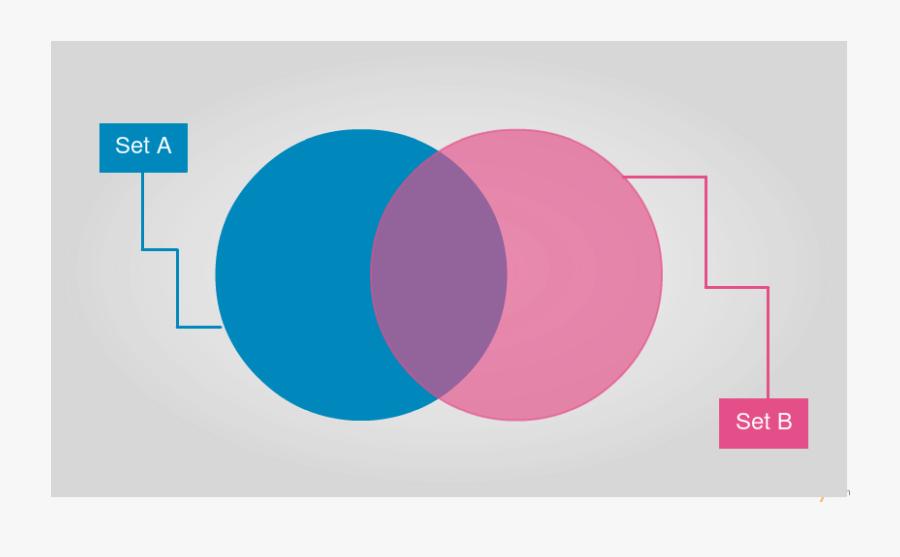 Clip Art Diagram Templates Editable Online - Cool Venn Diagram Template, Transparent Clipart