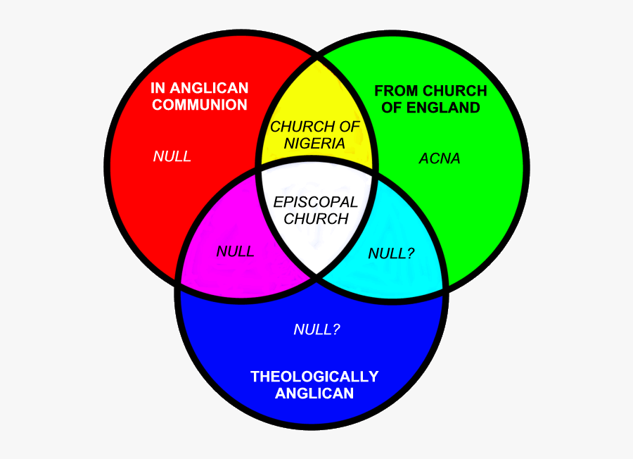Catholic Church Venn Diagram Gif Catholic Church Venn - Catholic And Anglican Venn Diagram, Transparent Clipart