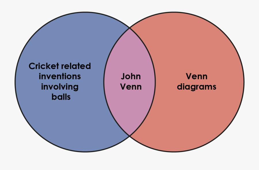 Venn Diagram Based On John Venn - Circle, Transparent Clipart