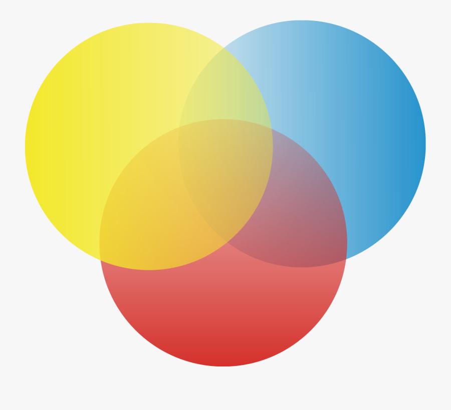 Clip Art Circle Diagram Template - 3 Circle Venn Diagram Png, Transparent Clipart