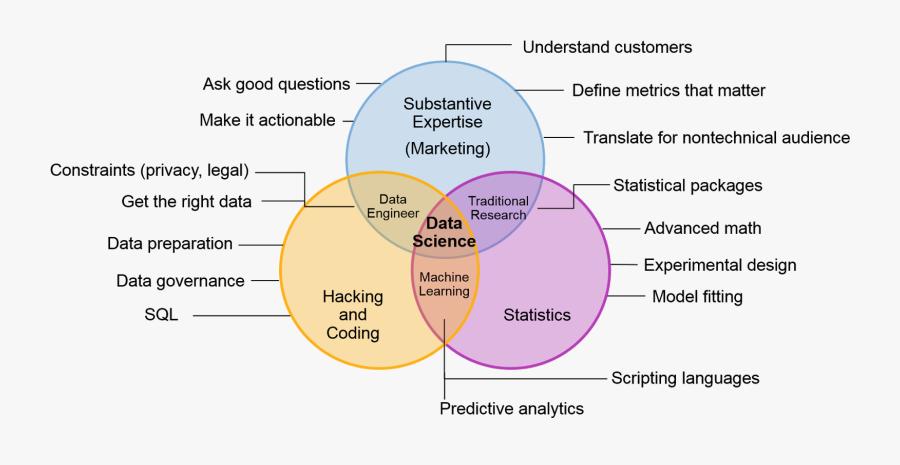 Data Science Definition Gartner, Transparent Clipart