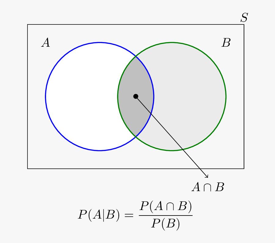 Clip Art Conditional Probability Formulas Calculation - Venn Diagram To Prove Conditional Probability, Transparent Clipart