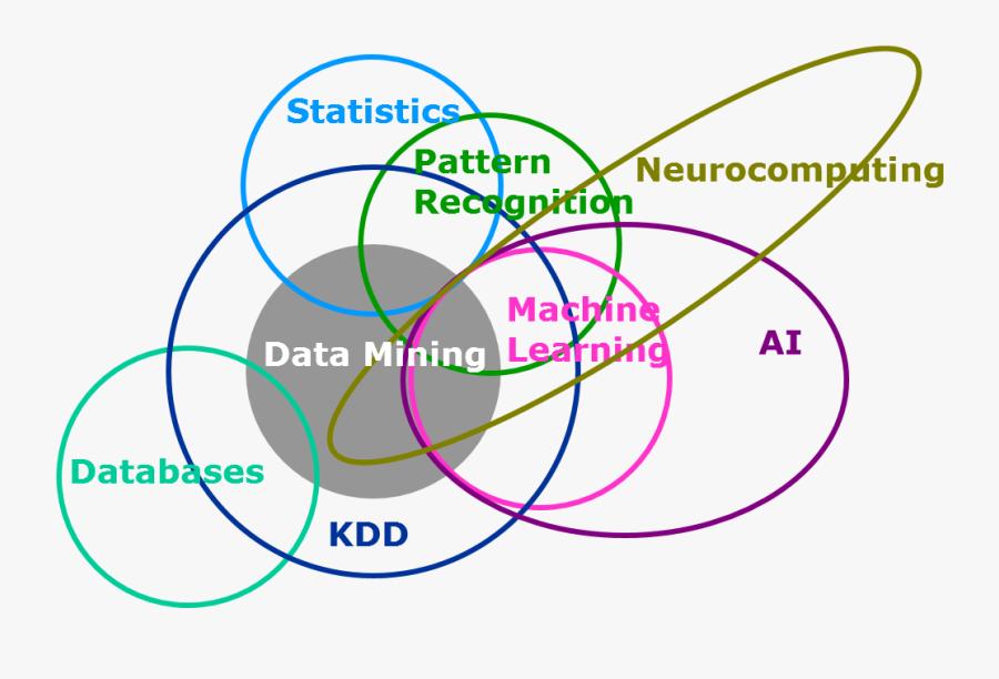 Wikipedia Venn Diagram - Machine Learning Data Mining Statistics, Transparent Clipart
