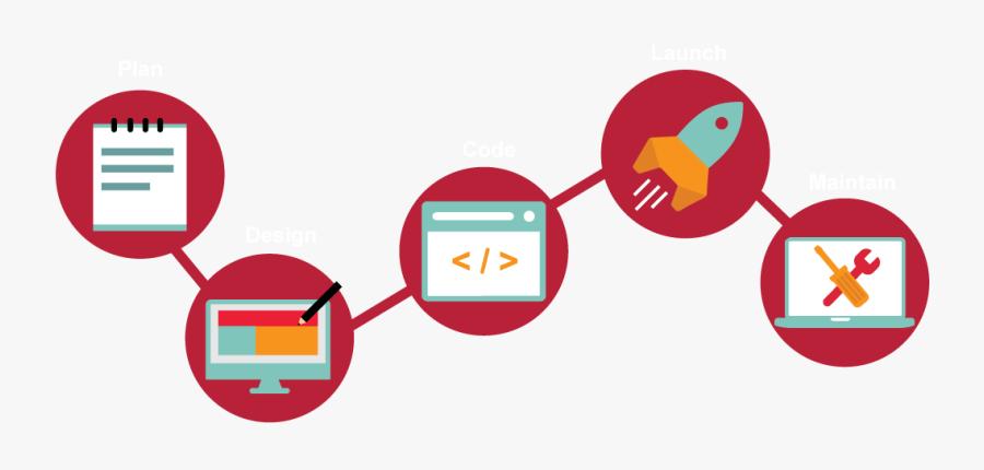 Web Design Process - Our Process, Transparent Clipart