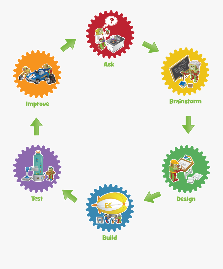 Engineering Clipart Engineering Process - Efk Engineering Design Process, Transparent Clipart